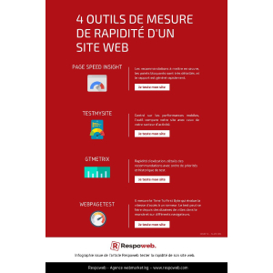 Infographie performance site web