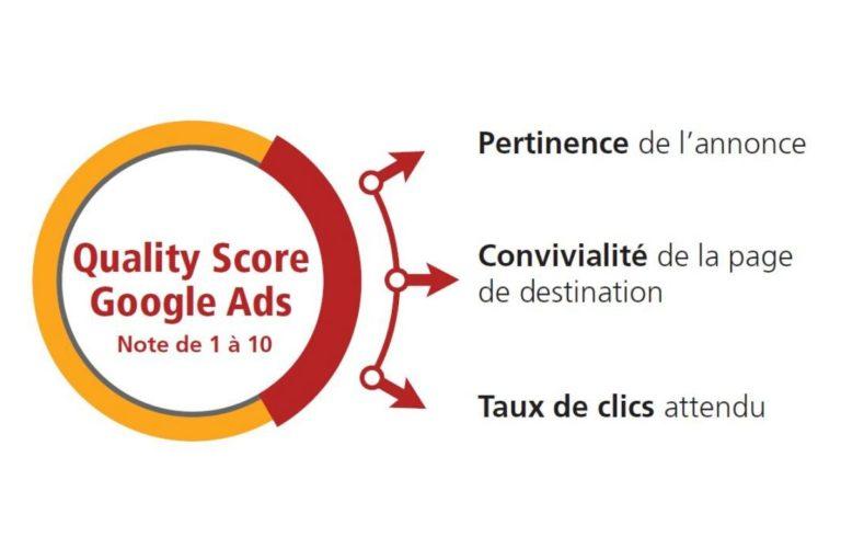 Comprendre le Quality Score