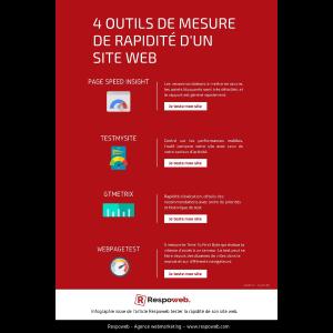 Testez la performance de vos pages web