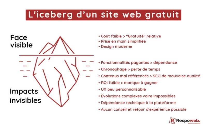 Iceberg d'un site web gratuit