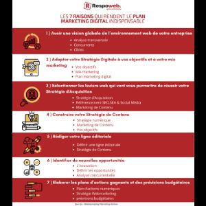 7 bonnes raisons de réaliser un plan marketing digital