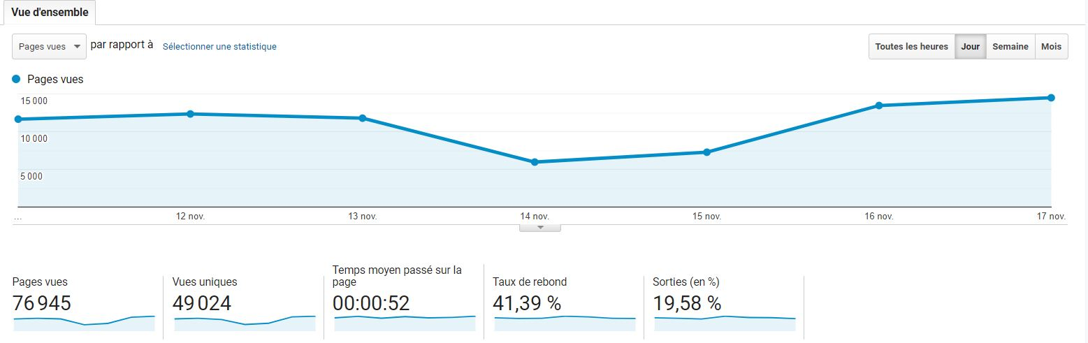 Google Analytics : comportement