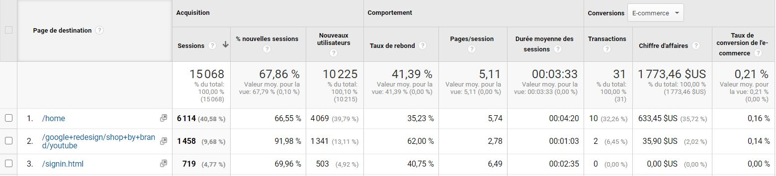 Google Analytics : pages de destination