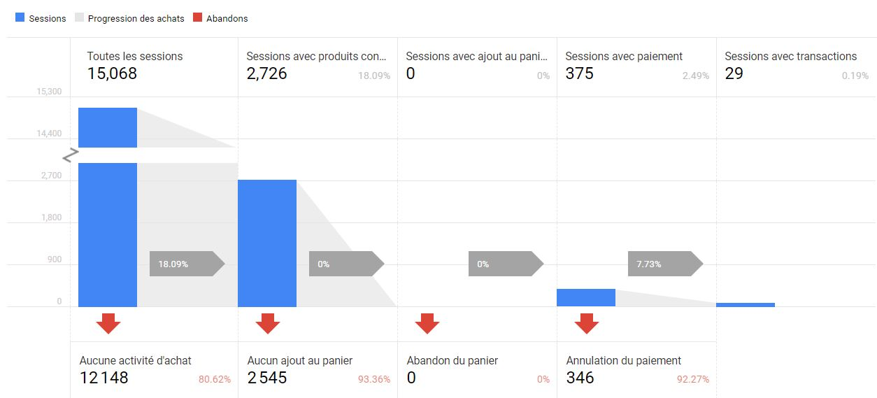 Google Analytics : e-commerce