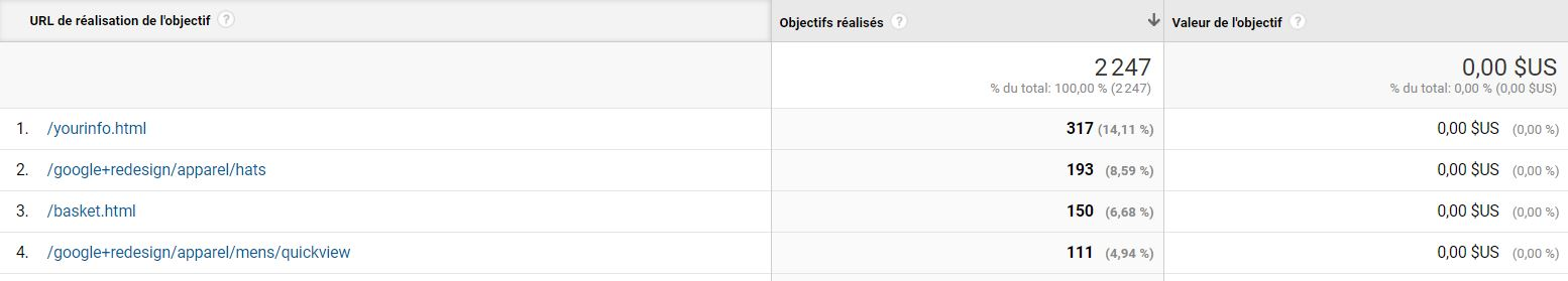Google Analytics : objectifs