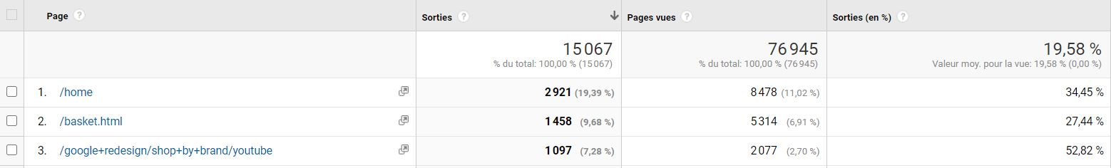 Google Analytics : pages de sortie