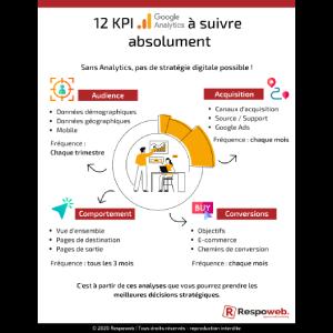 Infographie KPI à suivre sur Google Analytics